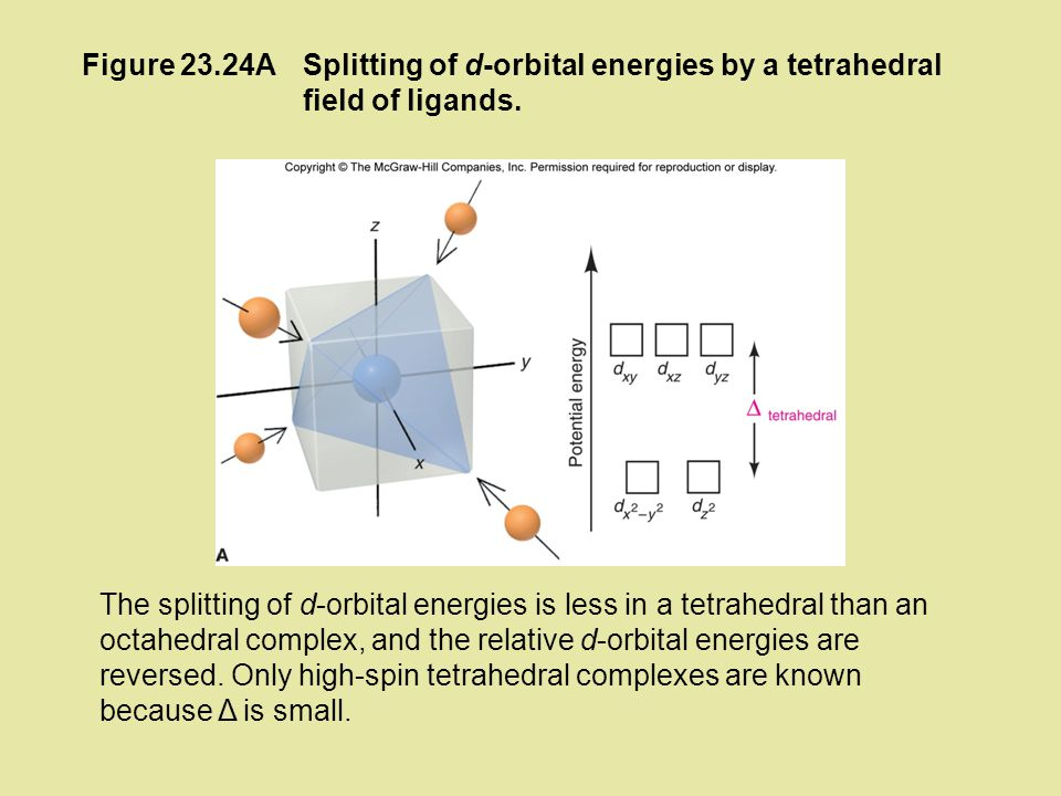 Figure 23.24A Splitting of d-orbital energies by a tetrahedral field of ligands.
