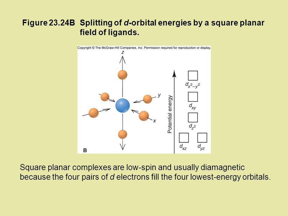 Figure 23.24B Splitting of d-orbital energies by a square planar field of ligands.