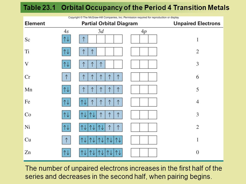 Table 23.1 Orbital Occupancy of the Period 4 Transition Metals