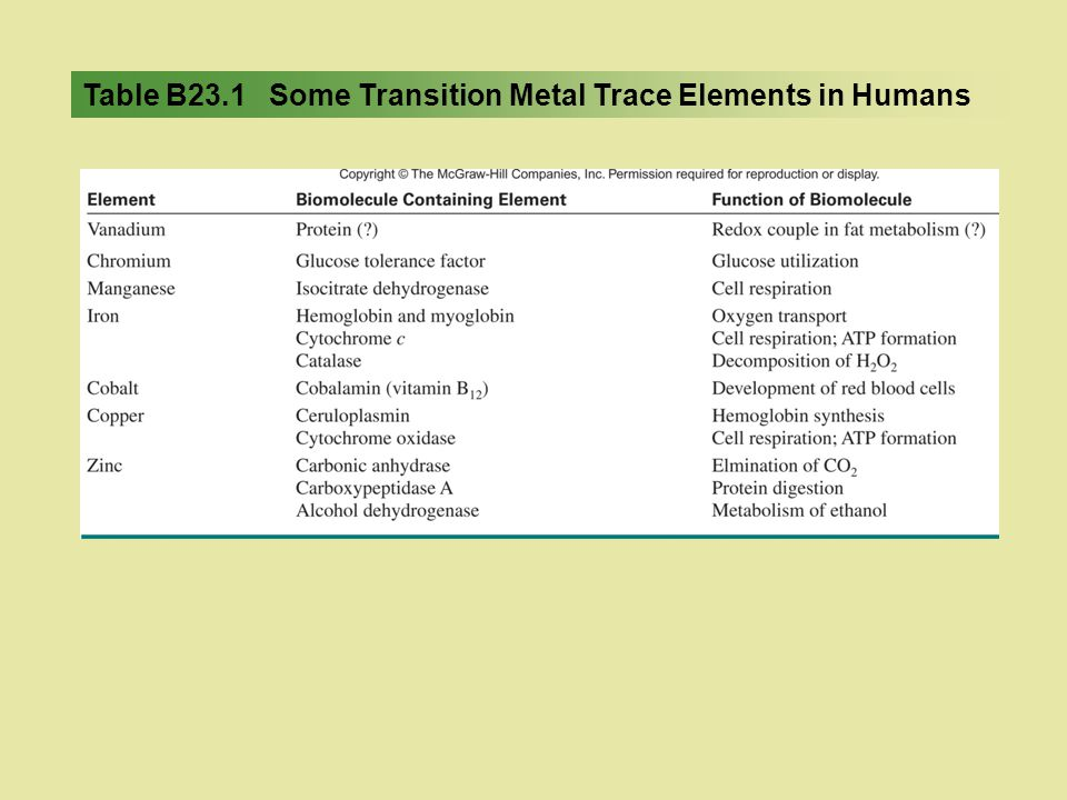 Table B23.1 Some Transition Metal Trace Elements in Humans