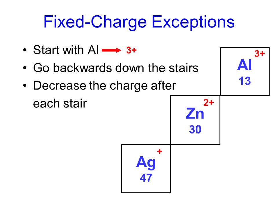 Fixed-Charge Exceptions