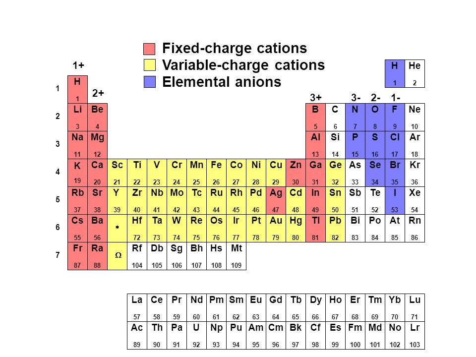 Variable-charge cations Elemental anions
