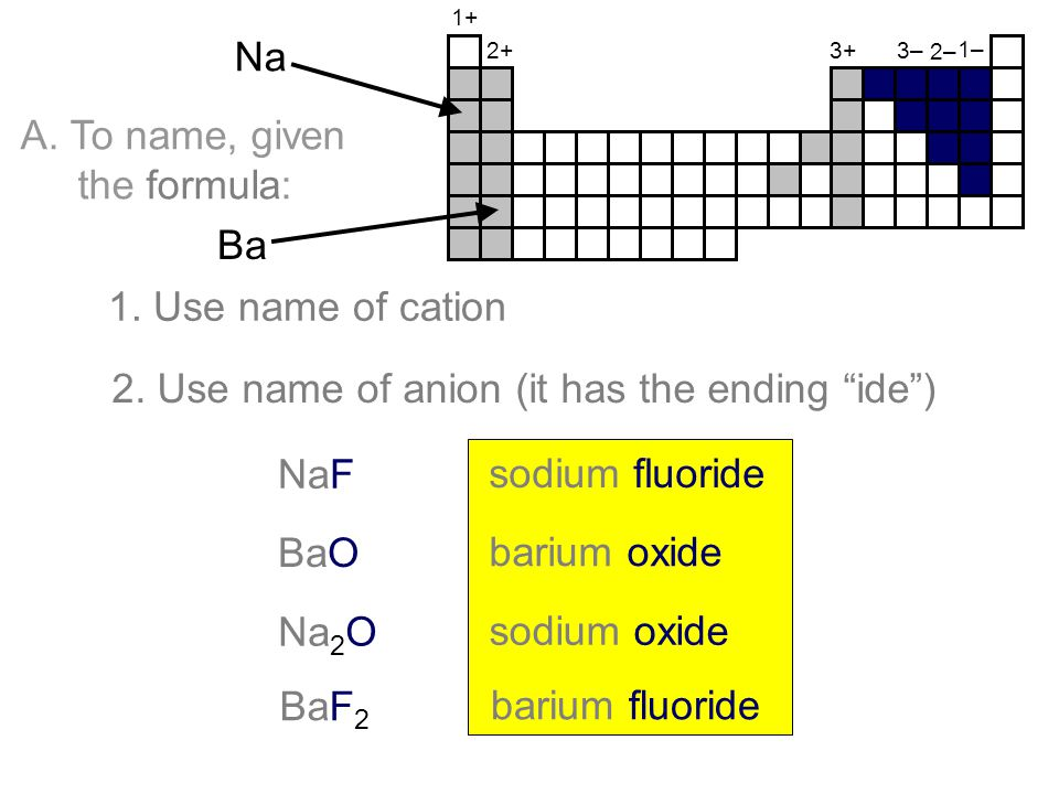 2. Use name of anion (it has the ending ide )