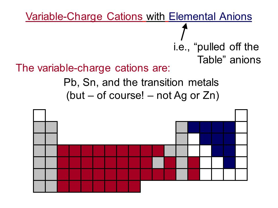Variable-Charge Cations with Elemental Anions