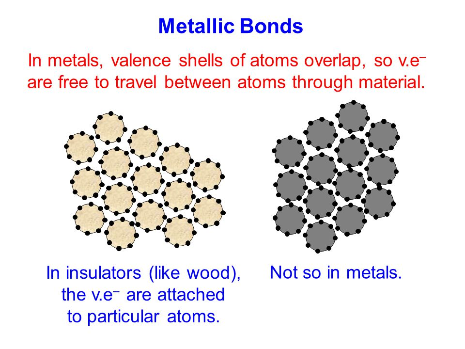 Metallic Bonds In metals, valence shells of atoms overlap, so v.e–