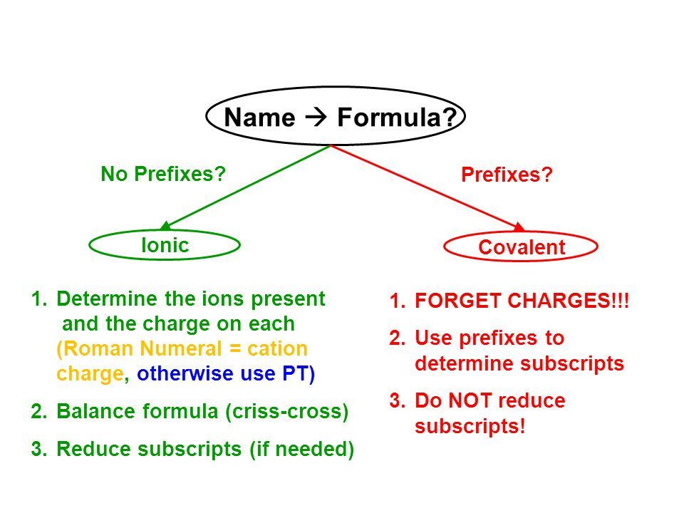Name  Formula No Prefixes Prefixes Ionic Covalent