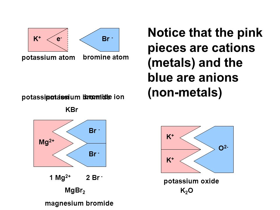 Notice that the pink pieces are cations (metals) and the blue are anions (non-metals)