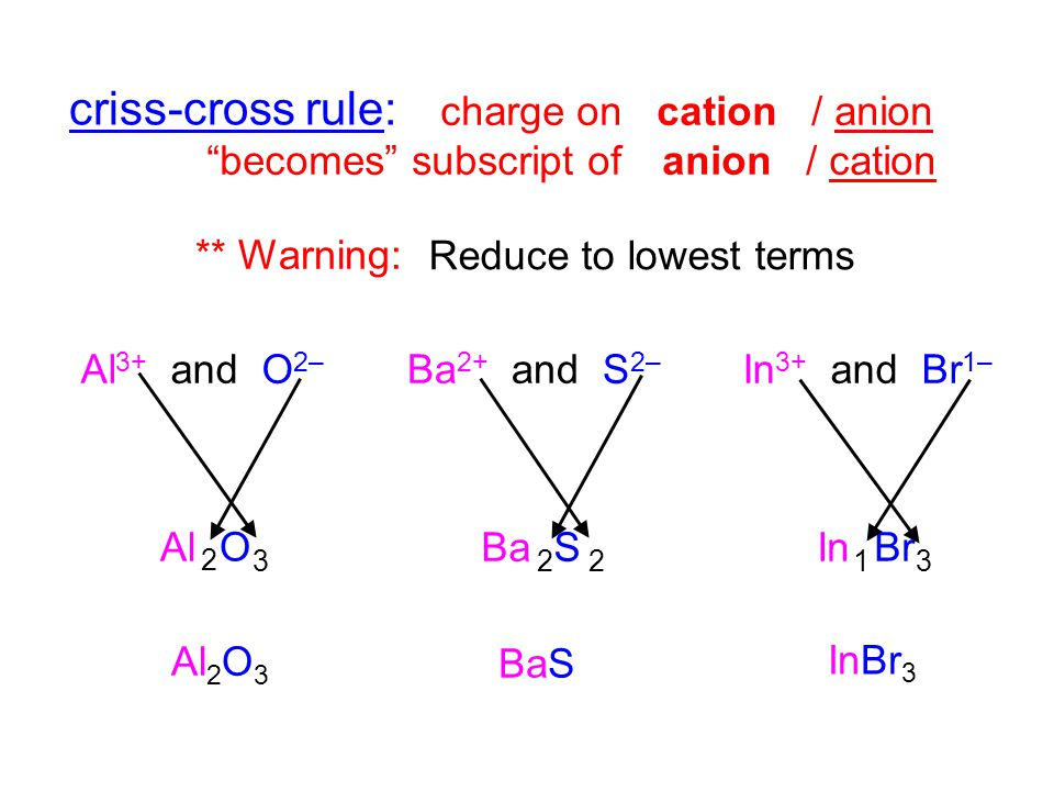 criss-cross rule: charge on cation / anion