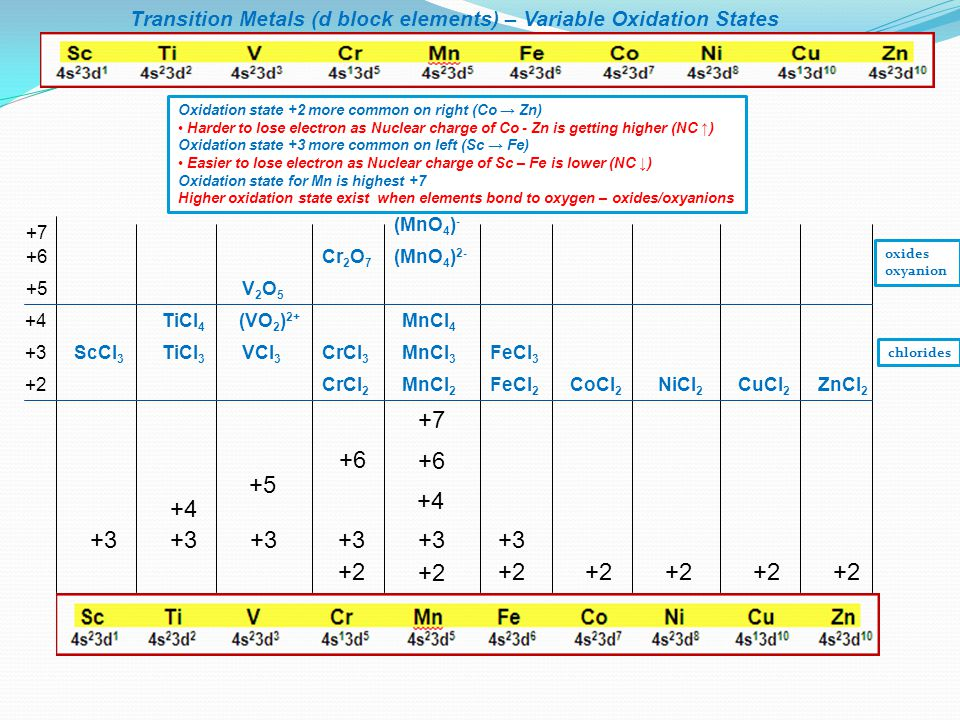 Transition Metals (d block elements) – Variable Oxidation States