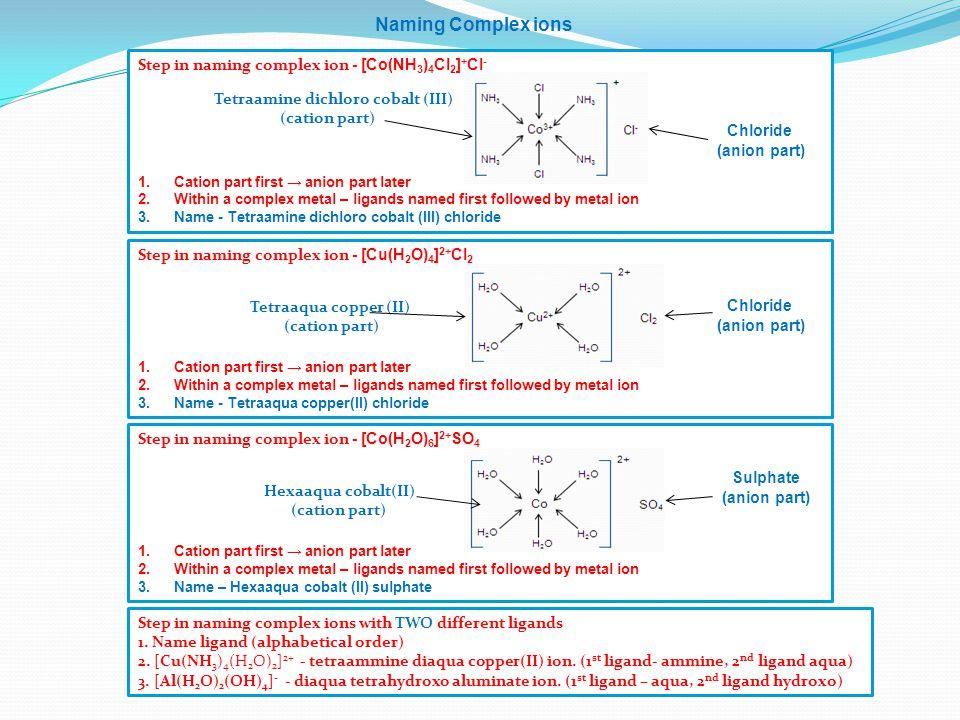Naming Complex ions Chloride Tetraaqua copper (II) Chloride