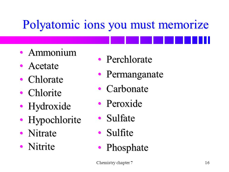 Polyatomic ions you must memorize