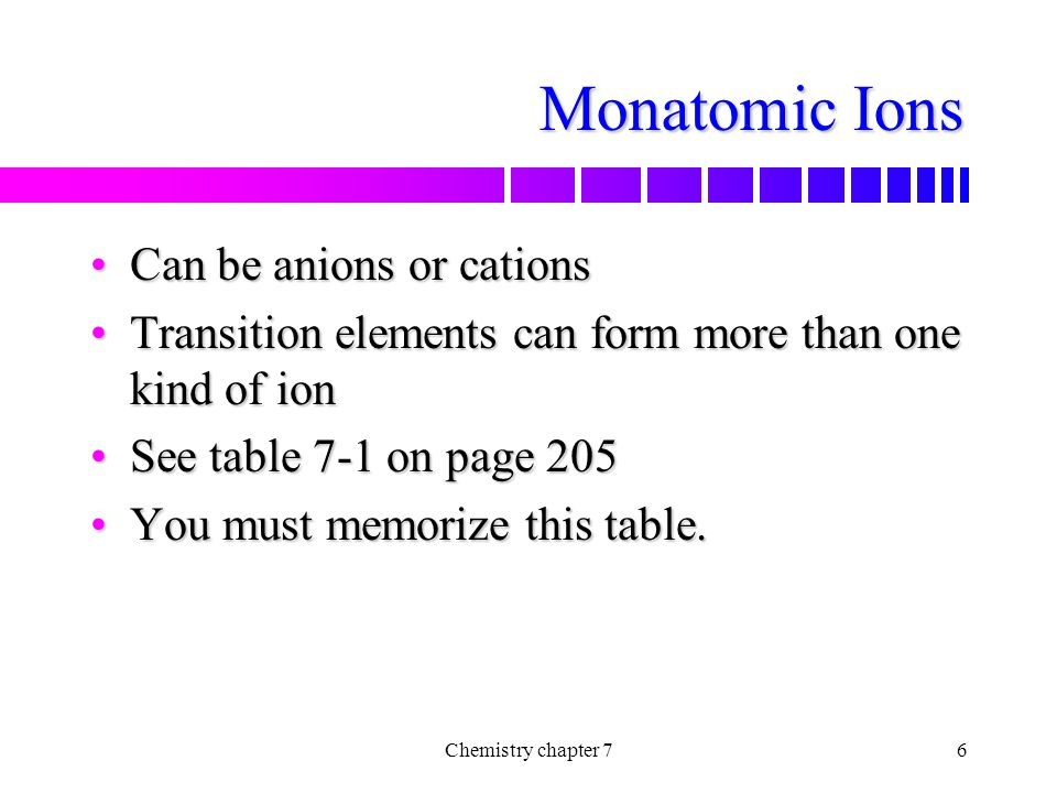 Monatomic Ions Can be anions or cations