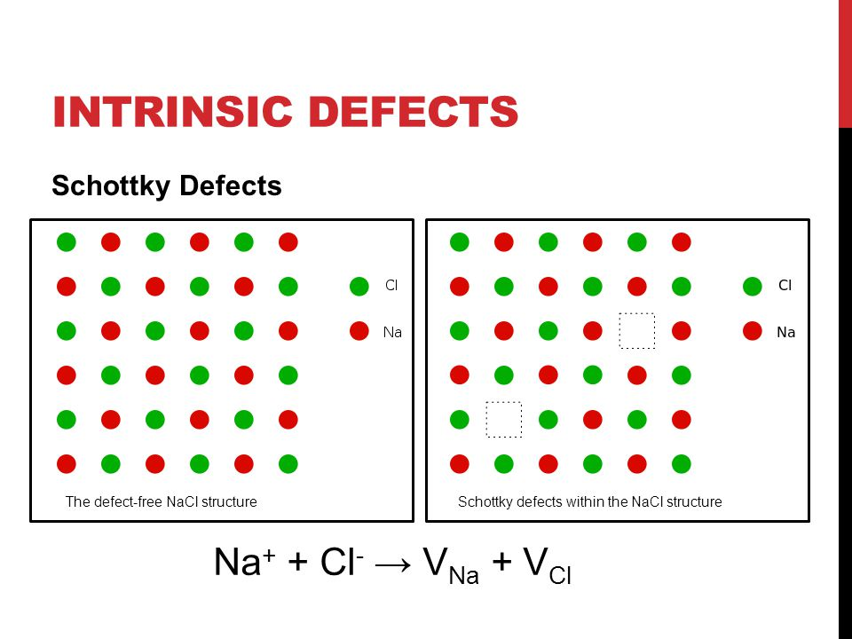 Intrinsic Defects Na+ + Cl- → VNa + VCl Schottky Defects