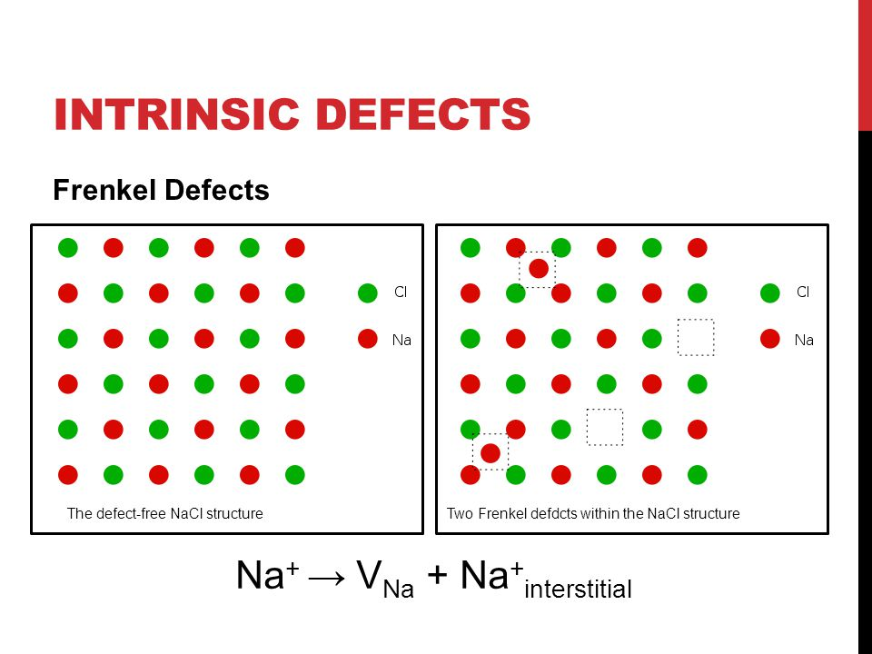 Intrinsic Defects Na+ → VNa + Na+interstitial Frenkel Defects