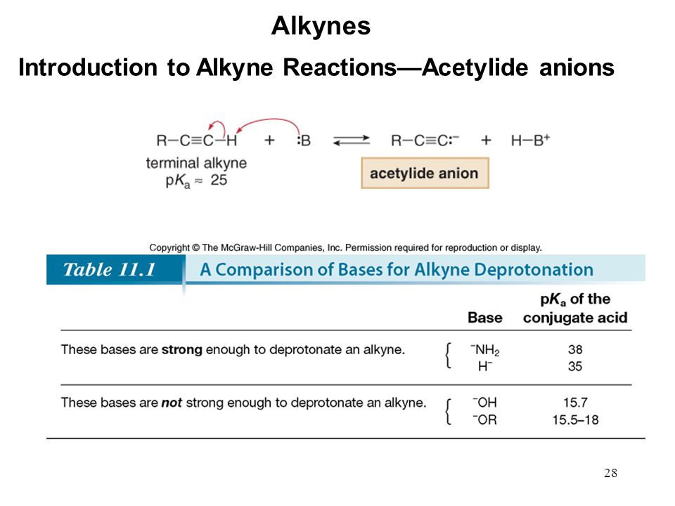 Alkynes Introduction to Alkyne Reactions—Acetylide anions