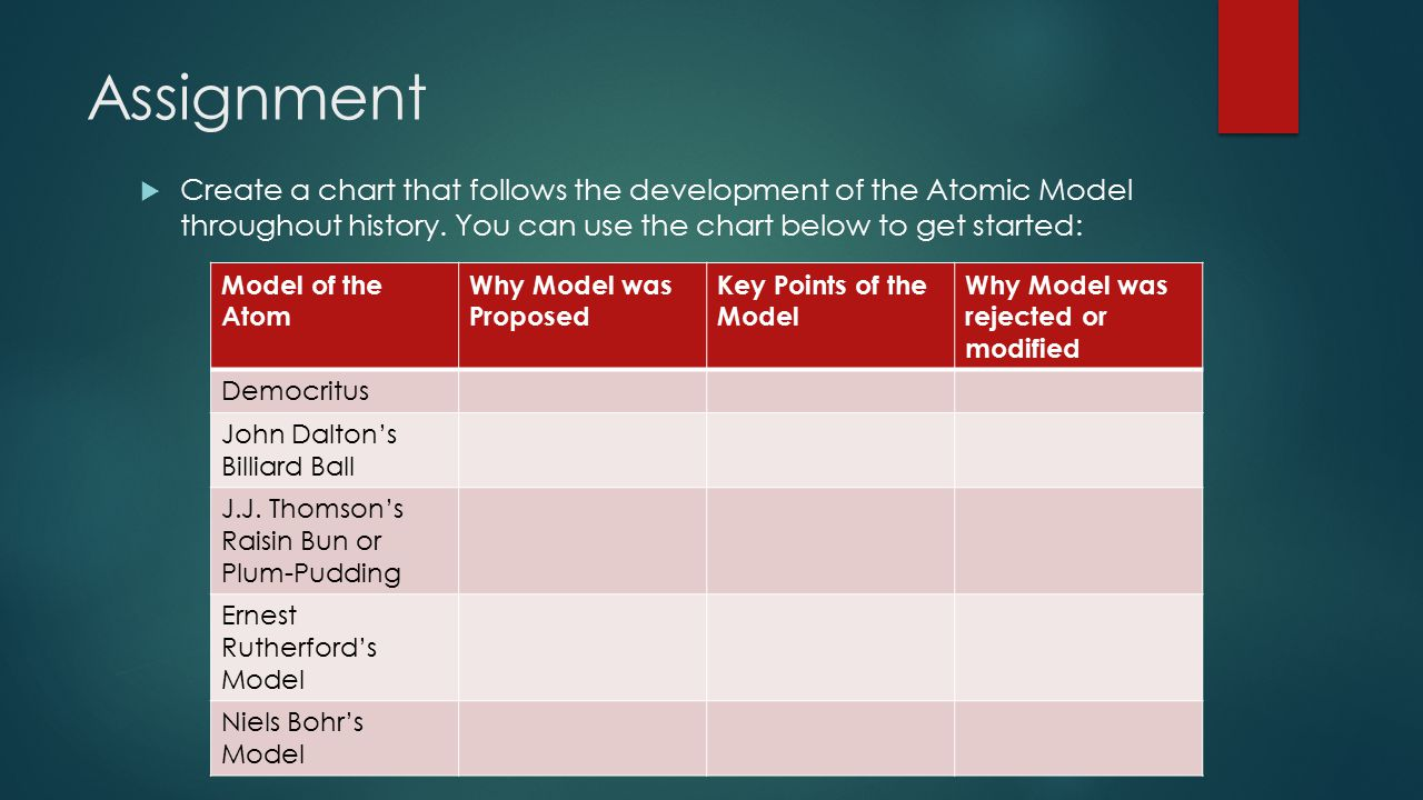 Assignment Create a chart that follows the development of the Atomic Model throughout history. You can use the chart below to get started: