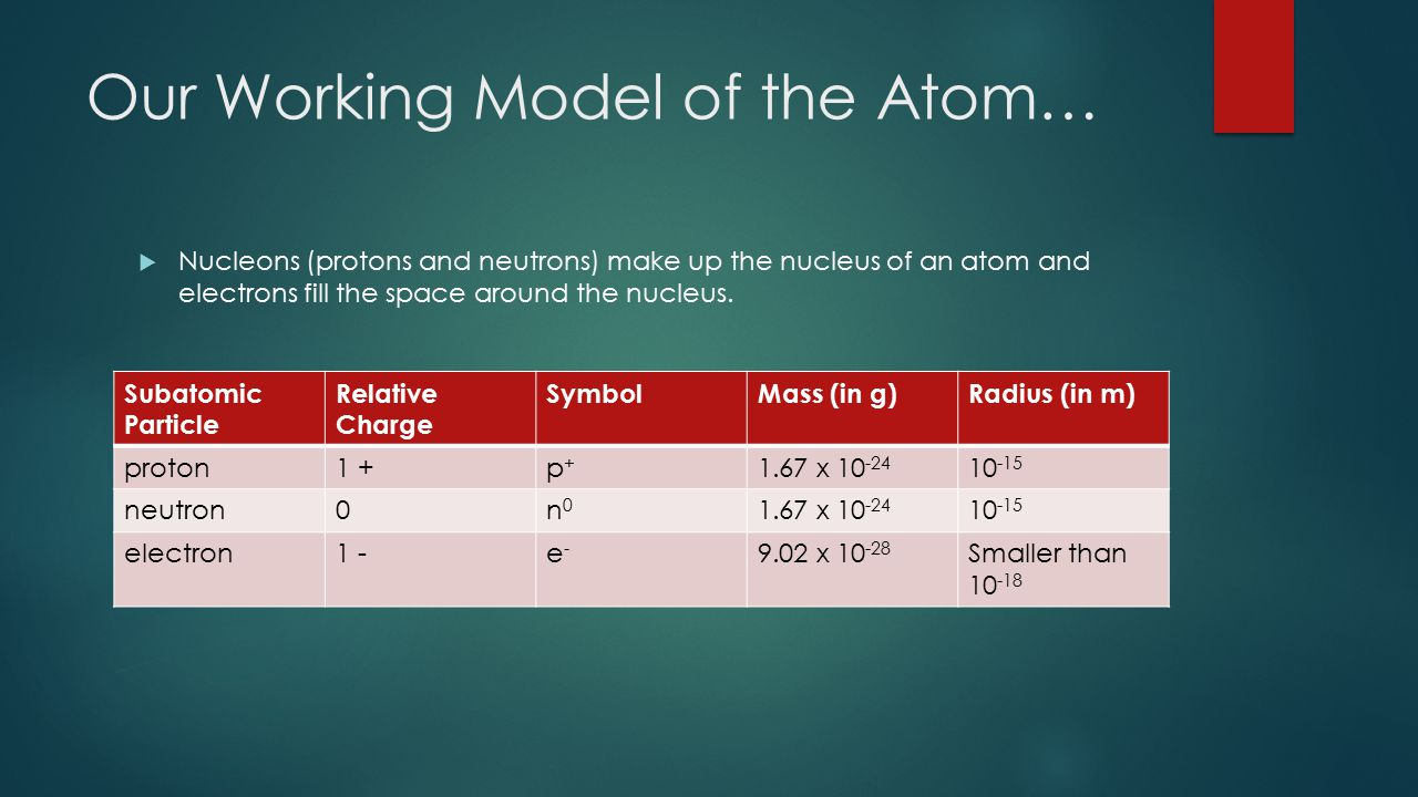 Our Working Model of the Atom…