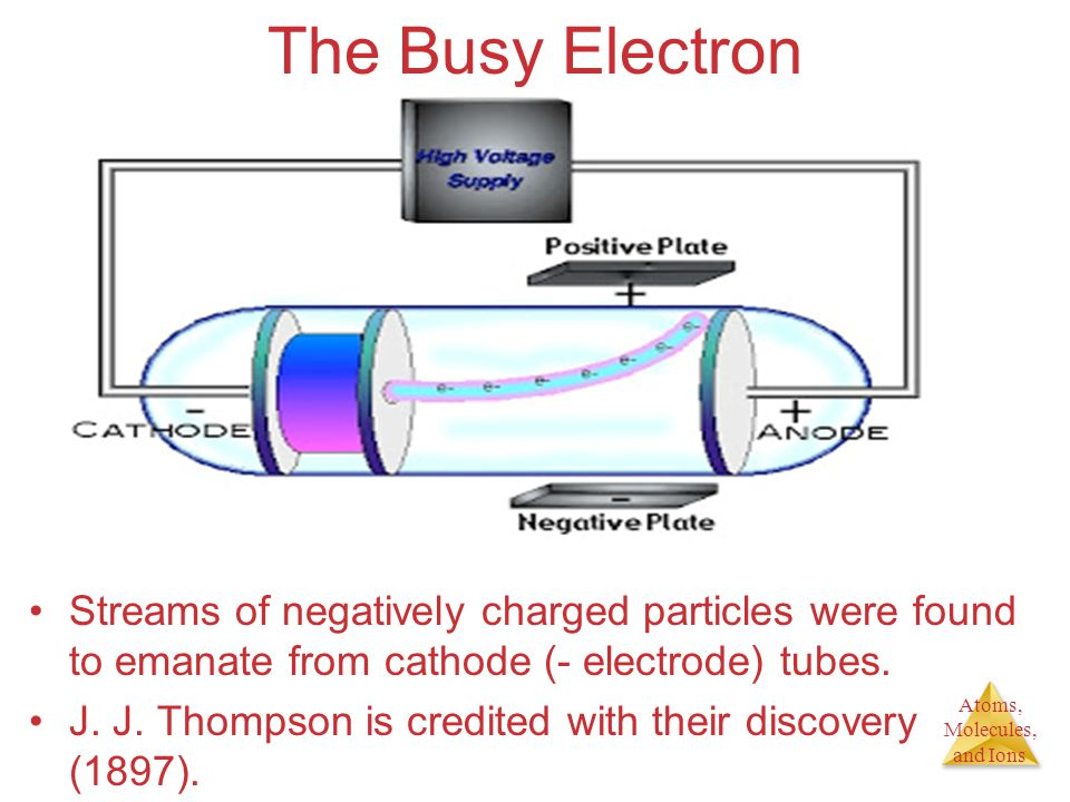 The Busy Electron Figure 2.4. Streams of negatively charged particles were found to emanate from cathode (- electrode) tubes.