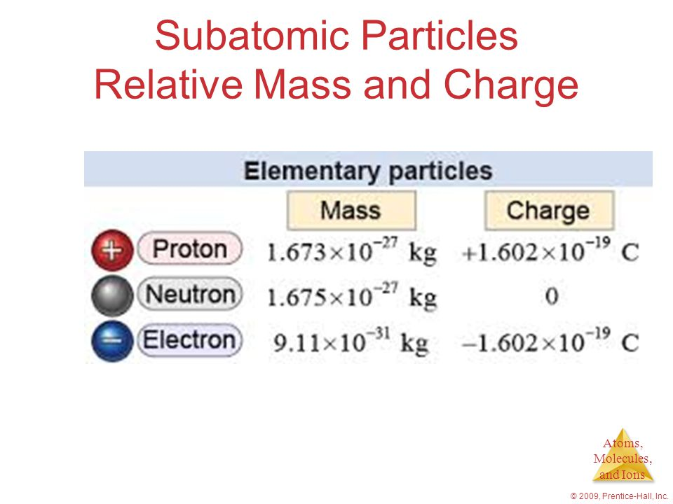 Subatomic Particles Relative Mass and Charge