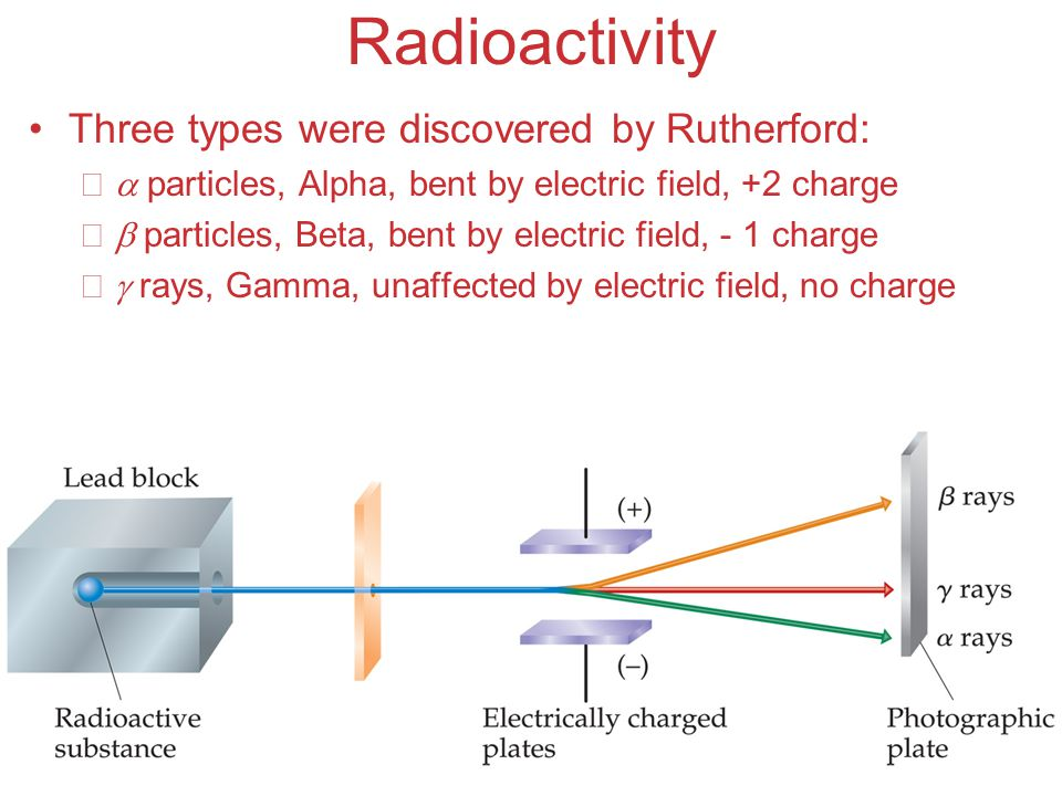 Radioactivity Three types were discovered by Rutherford: