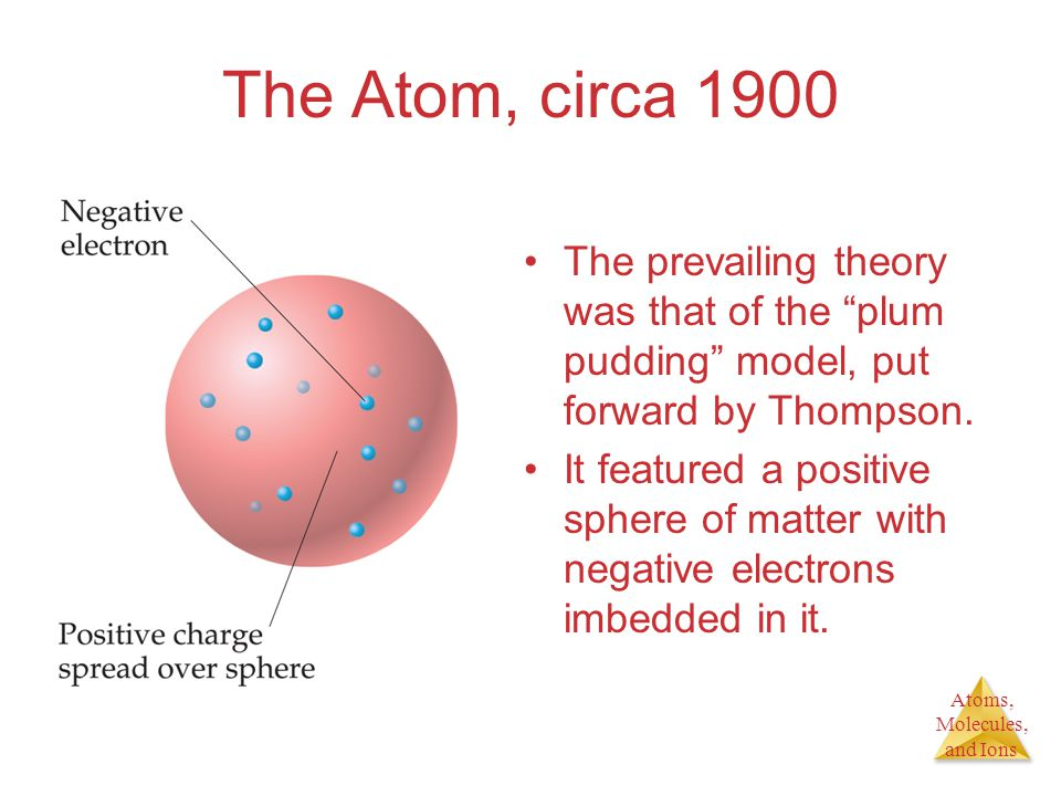 The Atom, circa 1900 The prevailing theory was that of the plum pudding model, put forward by Thompson.