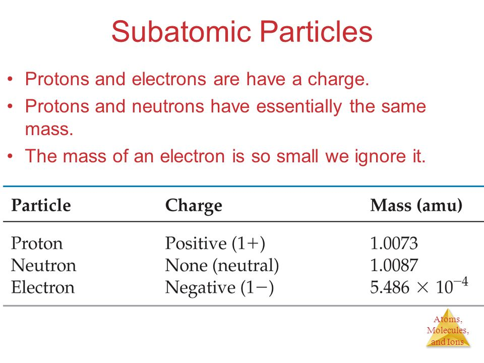 Subatomic Particles Protons and electrons are have a charge.