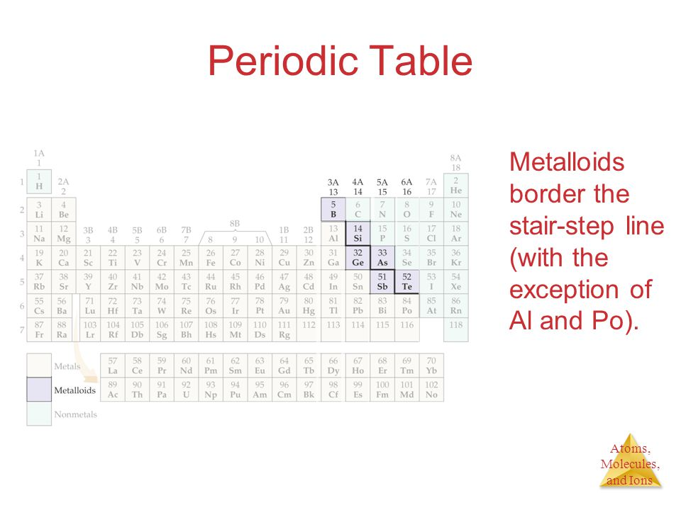 Periodic Table Metalloids border the stair-step line (with the exception of Al and Po).