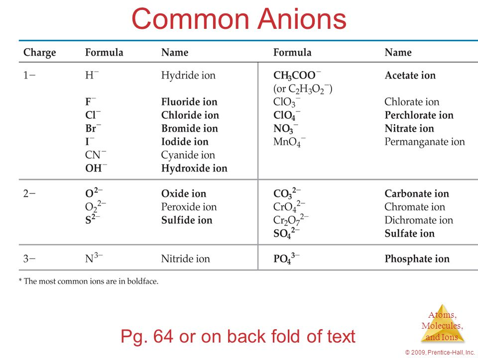 Common Anions Pg. 64 or on back fold of text