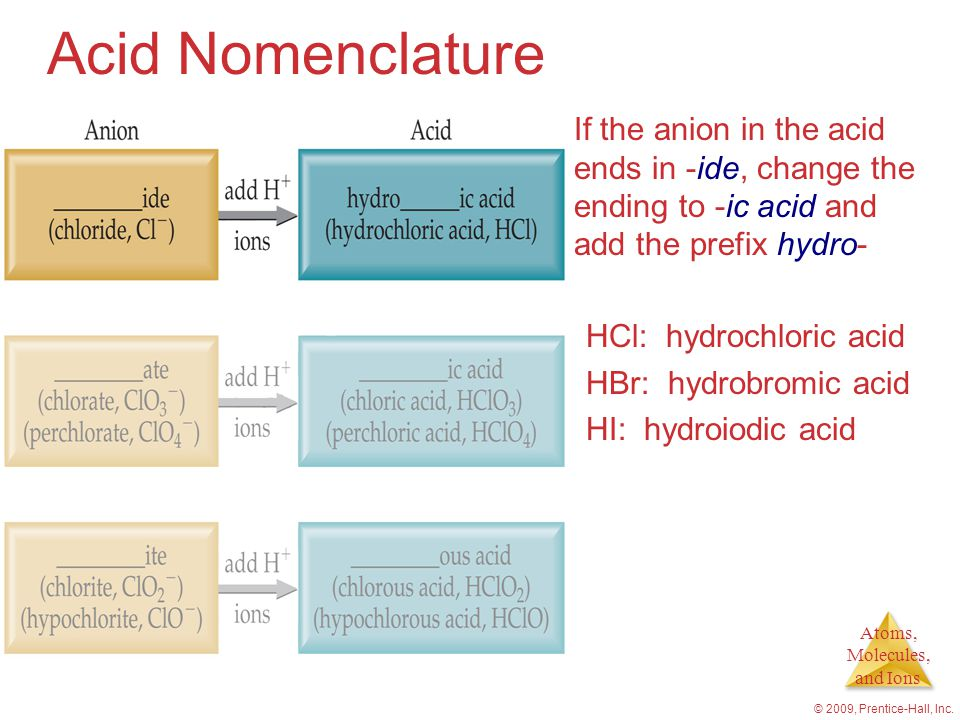 Acid Nomenclature If the anion in the acid ends in -ide, change the ending to -ic acid and add the prefix hydro-