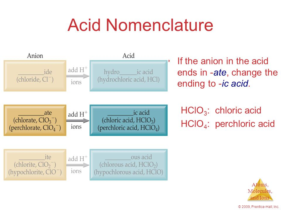Acid Nomenclature If the anion in the acid ends in -ate, change the ending to -ic acid. HClO3: chloric acid.