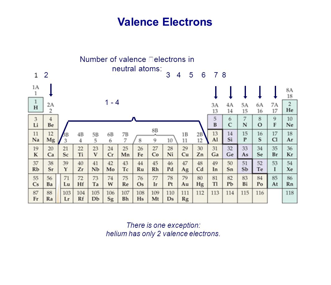 Valence Electrons Number of valence electrons in neutral atoms: