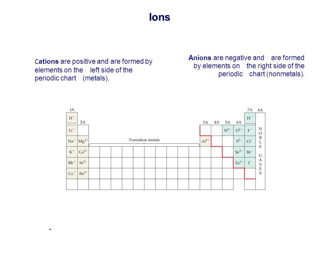 cations and anions chart pdf