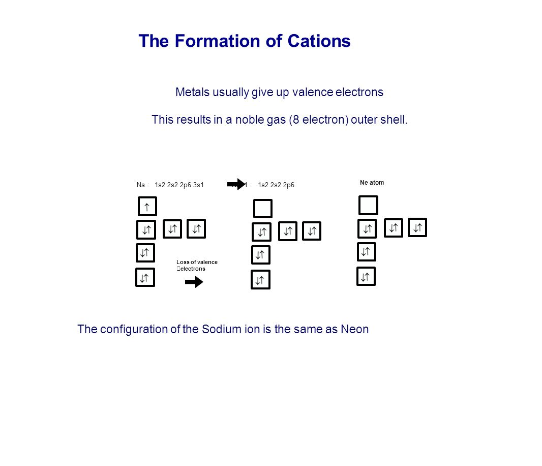 The Formation of Cations