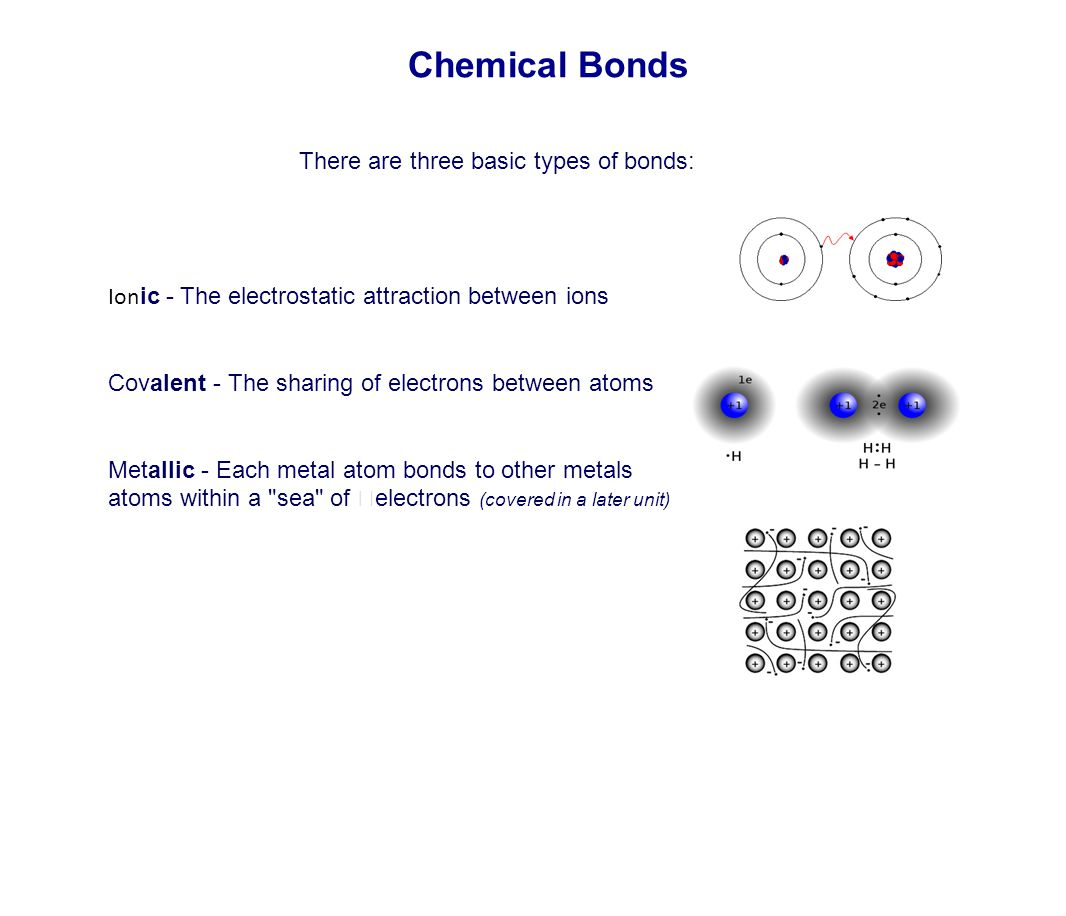 Chemical Bonds There are three basic types of bonds: