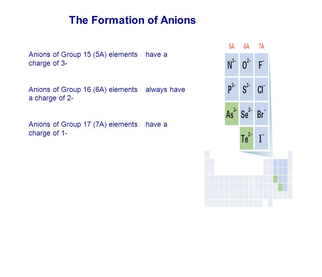The Formation of Anions
