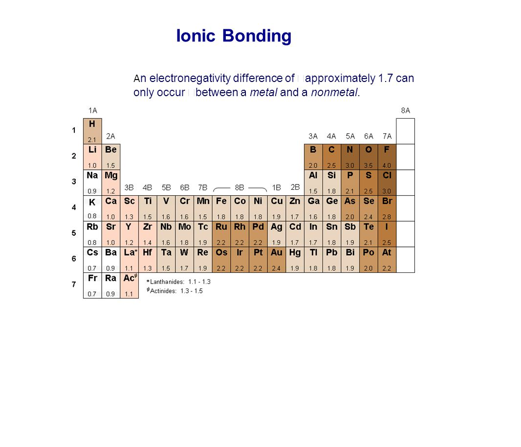 Ionic Bonding An electronegativity difference of approximately 1.7 can only occur between a metal and a nonmetal.