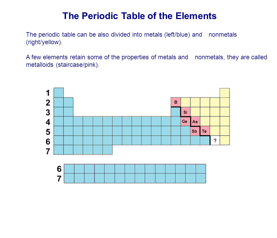 Cations and anions periodic table gallery periodic table images ionic compounds and ionic bonding ppt video online download the periodic table of the elements gamestrikefo gamestrikefo Images