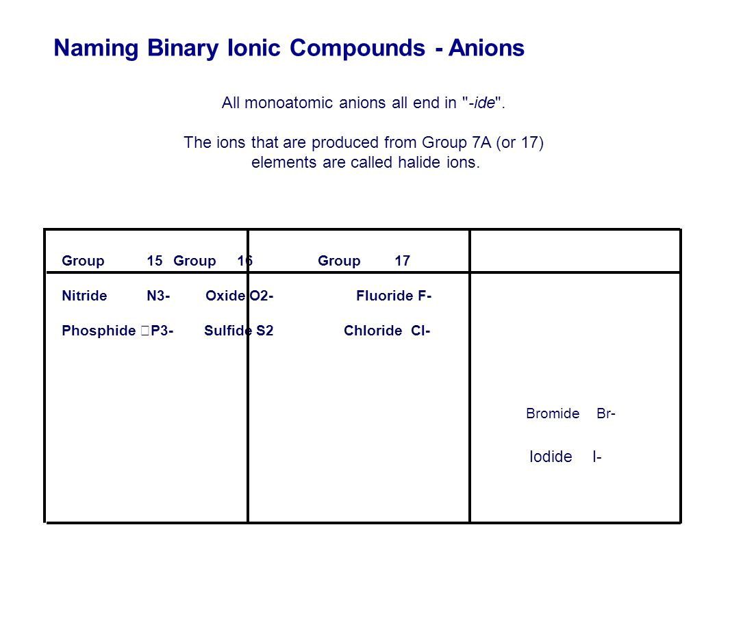 Naming Binary Ionic Compounds - Anions