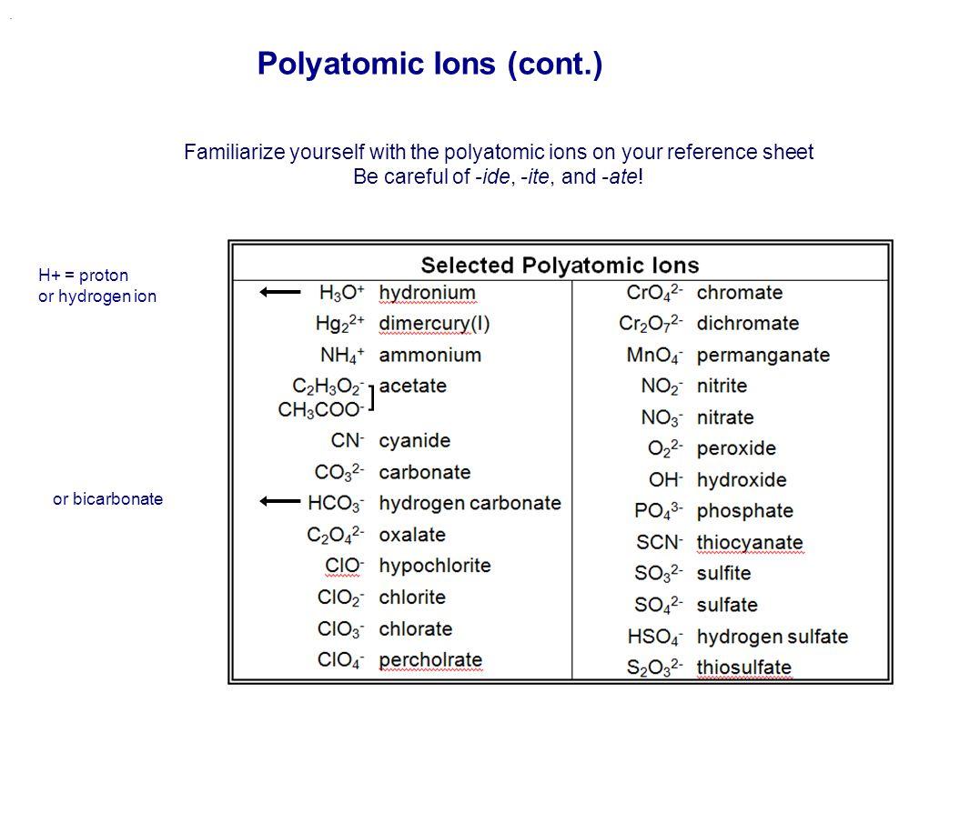 Polyatomic Ions (cont.)