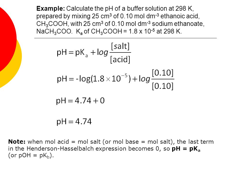 Example: Calculate the pH of a buffer solution at 298 K, prepared by mixing 25 cm3 of 0.10 mol dm-3 ethanoic acid, CH3COOH, with 25 cm3 of 0.10 mol dm-3 sodium ethanoate, NaCH3COO. Ka of CH3COOH = 1.8 x 10-5 at 298 K.