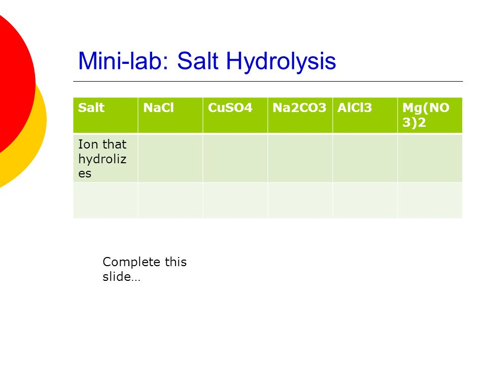 Mini-lab: Salt Hydrolysis
