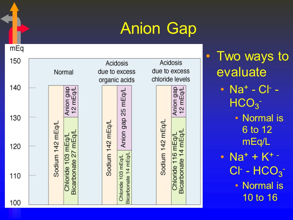 Anion Gap Two ways to evaluate Na+ - Cl- - HCO3-