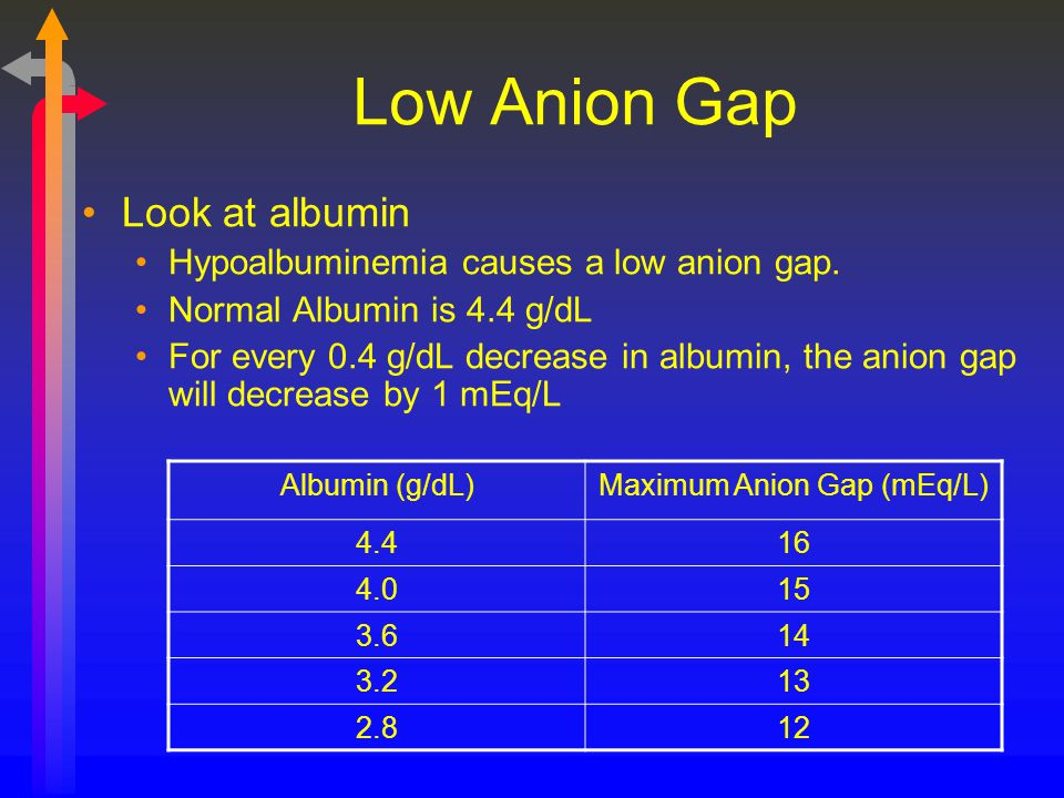 Maximum Anion Gap (mEq/L)