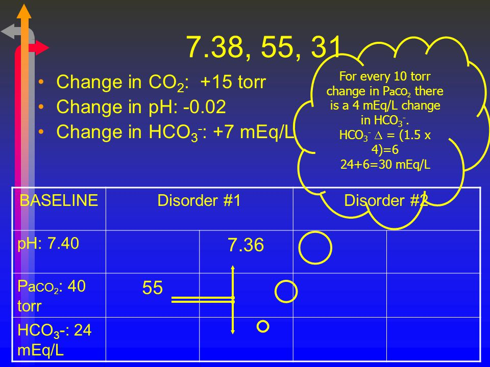 For every 10 torr change in PaCO2 there is a 4 mEq/L change in HCO3-.