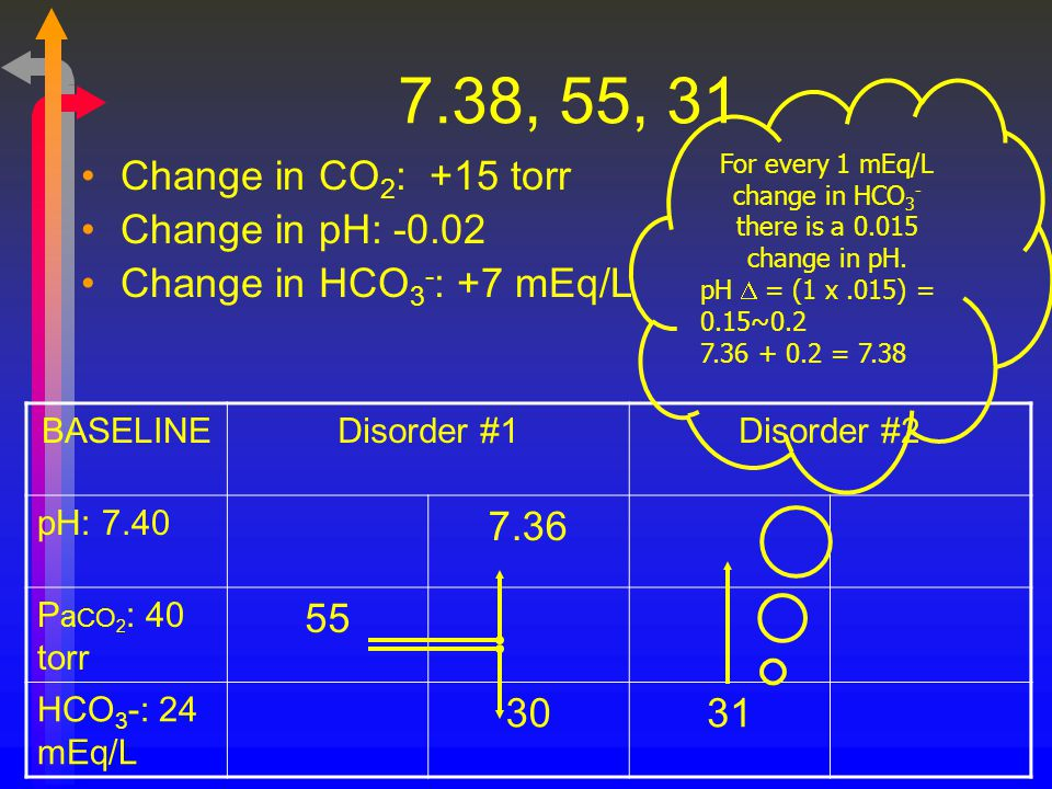 For every 1 mEq/L change in HCO3- there is a 0.015 change in pH.