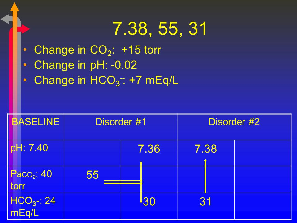 7.38, 55, 31 Change in CO2: +15 torr Change in pH: -0.02