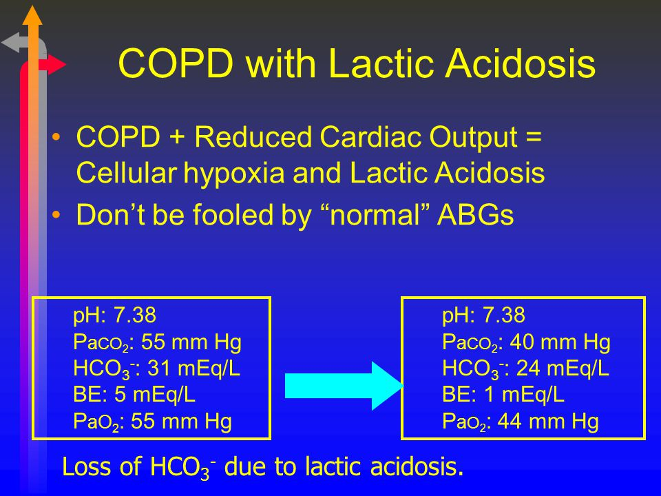 COPD with Lactic Acidosis