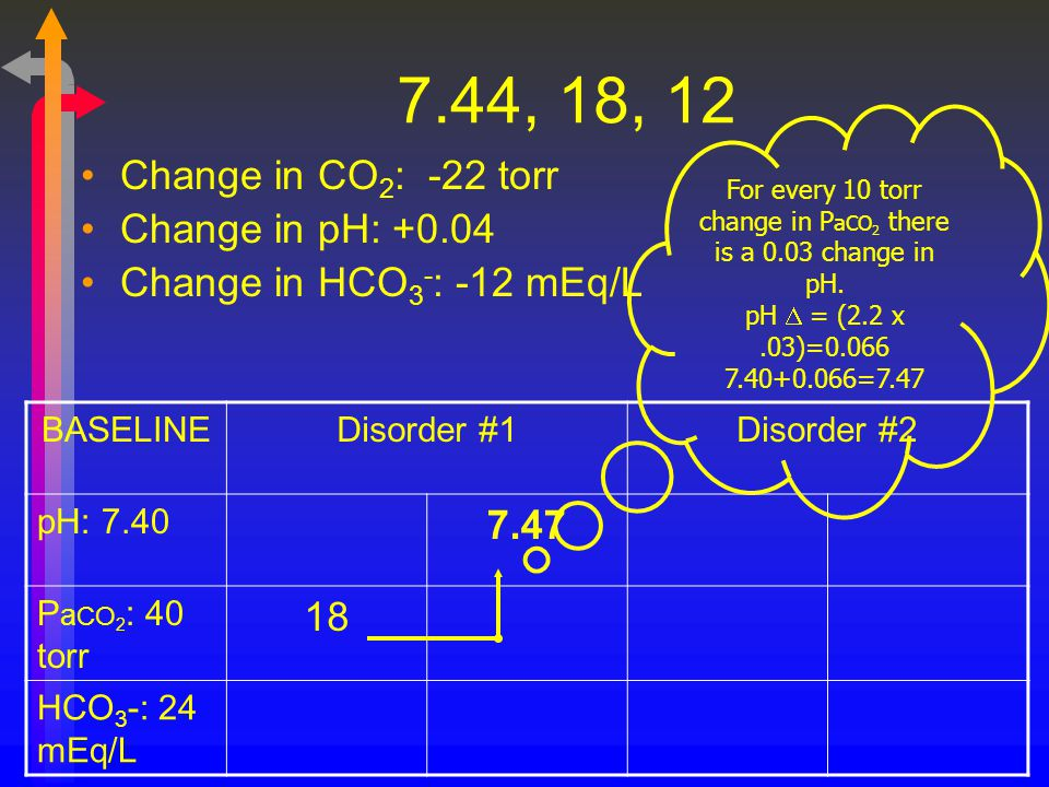 For every 10 torr change in PaCO2 there is a 0.03 change in pH.