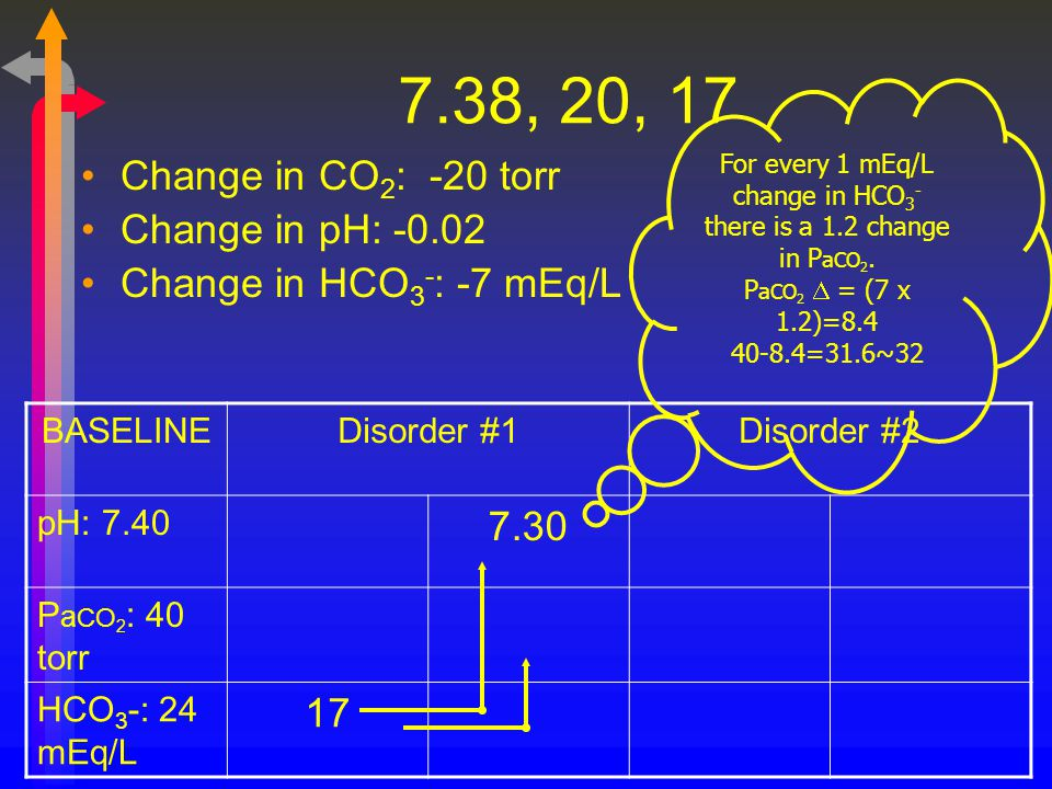 For every 1 mEq/L change in HCO3- there is a 1.2 change in PaCO2.