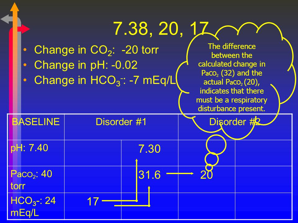 7.38, 20, 17 Change in CO2: -20 torr Change in pH: -0.02